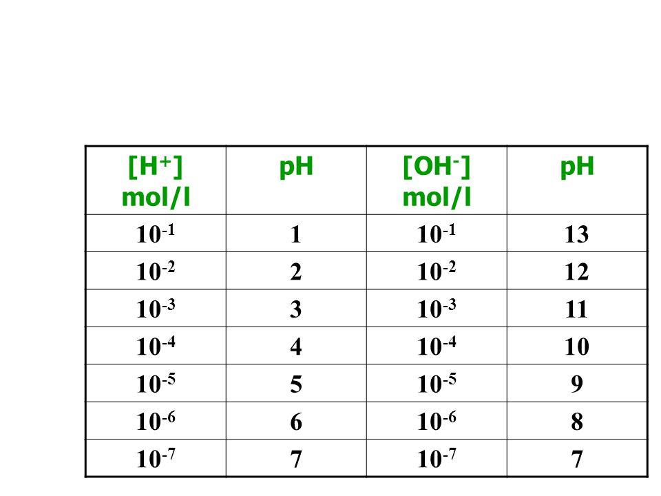 [H+] mol/l pH [OH-] mol/l 10-1 1 13 10-2 2 12 10-3 3 11 10-4 4 10 10-5 5 9 10-6 6 8 10-7 7